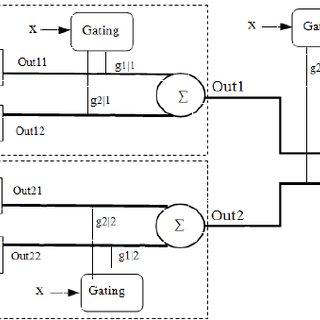 1: Block diagram representing the mixture of experts (ME