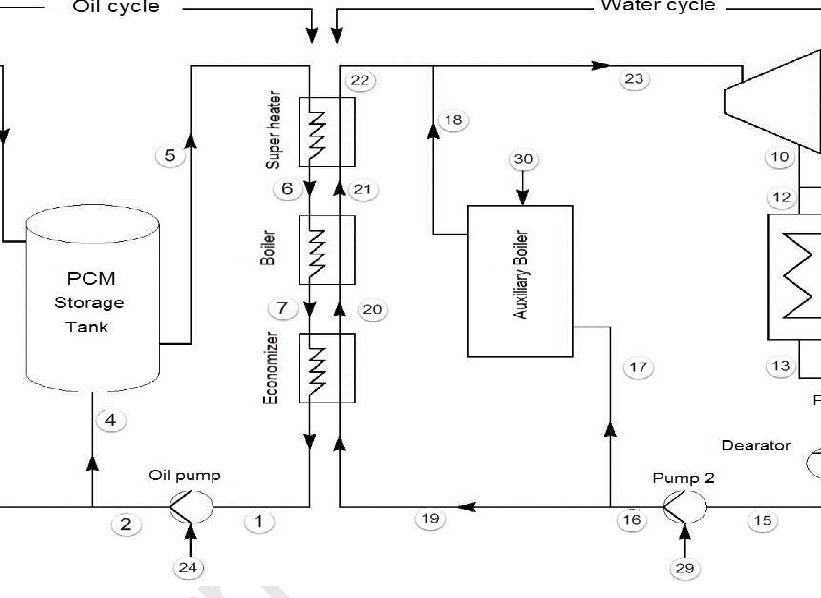 New schematic diagram of Shiraz solar power plant with PCM