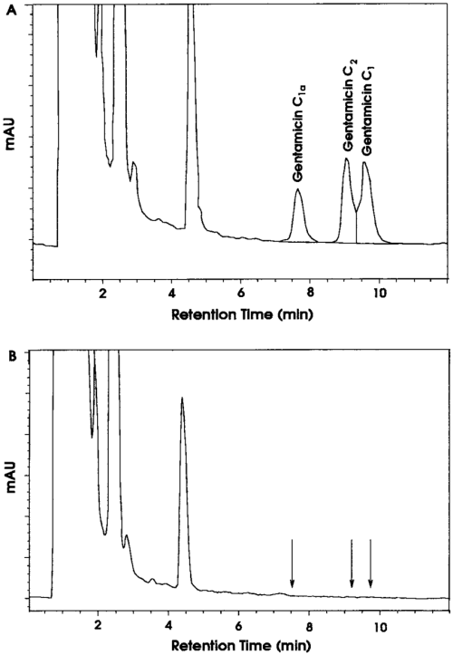 small resolution of representative chromatograms of gentamicin from dog plasma 2 h after an download scientific diagram