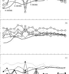 spider diagrams for the basic rocks of the koyard area of the kurtushibinsky range  [ 850 x 1276 Pixel ]
