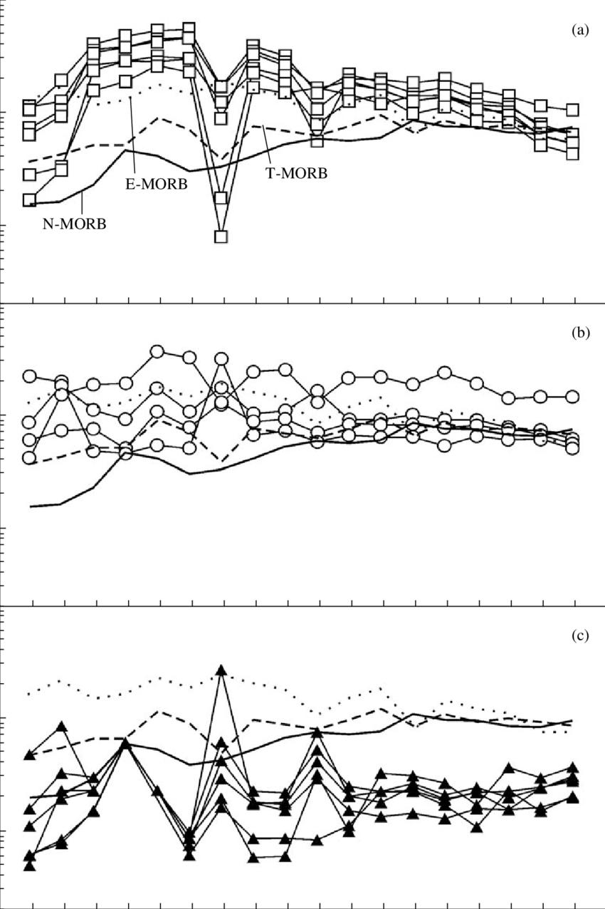 hight resolution of spider diagrams for the basic rocks of the koyard area of the kurtushibinsky range