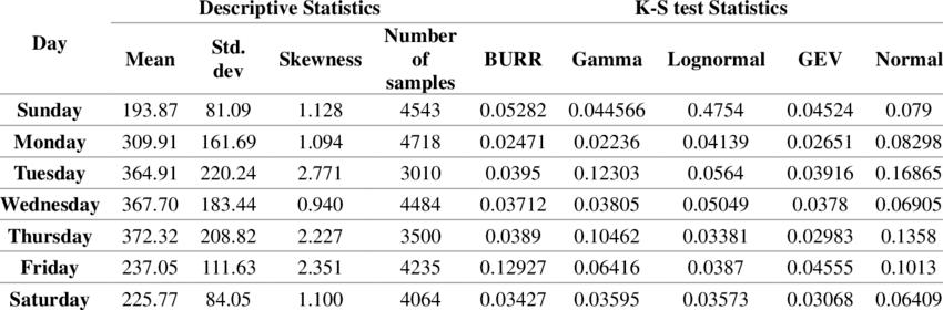 Goodness of fit result based on K-S tests for travel time distribution | Download Scientific Diagram