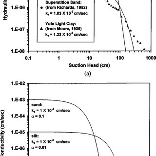 (PDF) Rate of Capillary Rise in Soil
