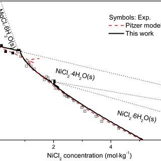 Molar absorptivity spectra of individual Ni(II)-chloride