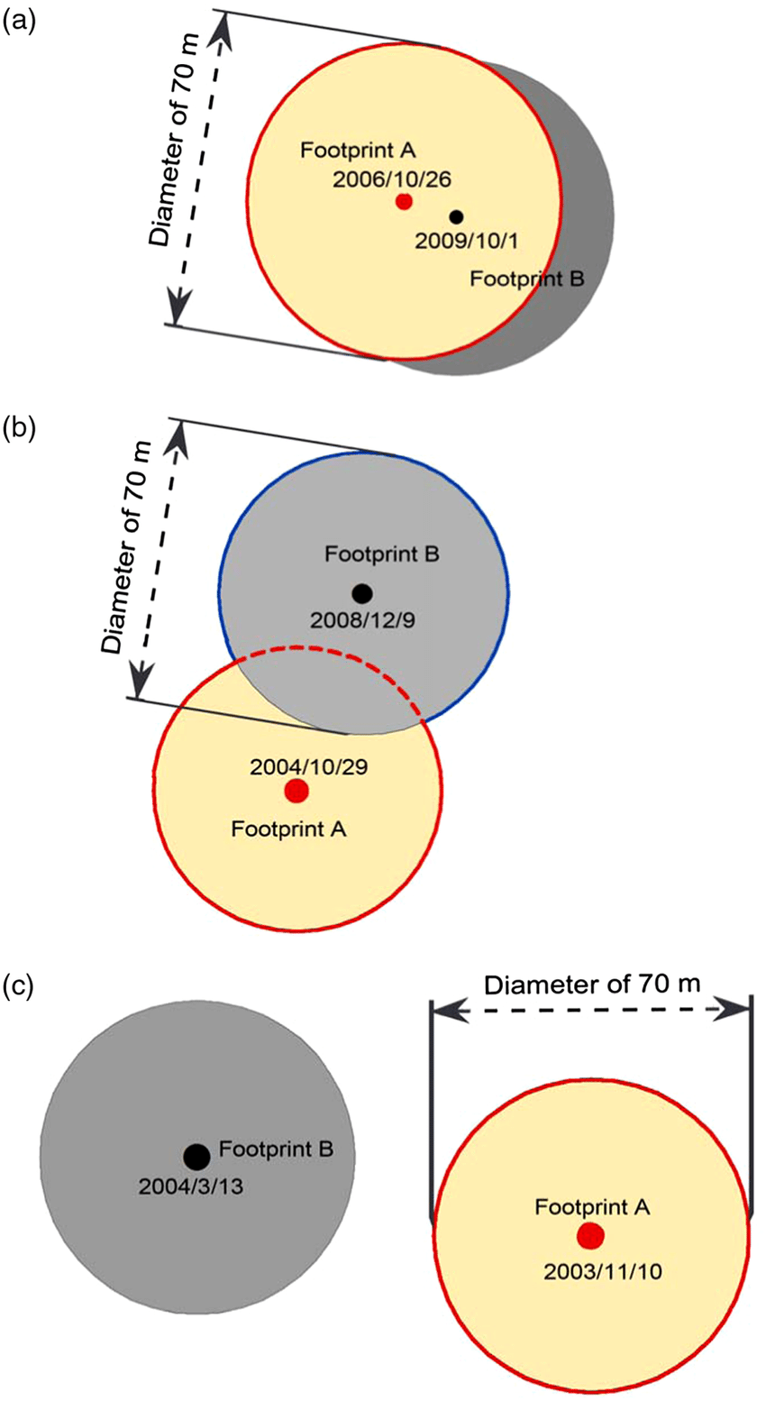 medium resolution of the schematic diagram shows all glas footprint profiles on the glacier surfaces and an example of