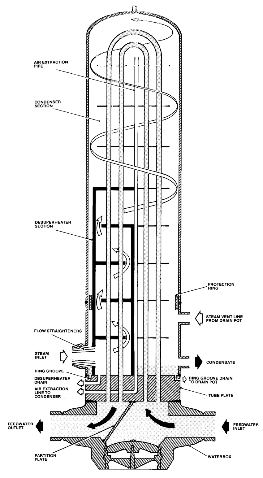 hight resolution of schematic drawing of hp heater at a power station selected for the study