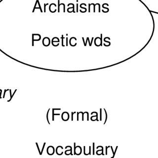 (PDF) A Lecture Course in Stylistics