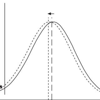 ± Cumulative distribution of forced vital capacity (FVC