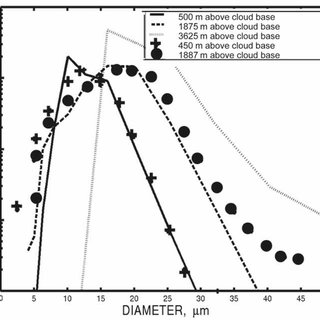 A schematic diagram of the aerosol effects on clouds and