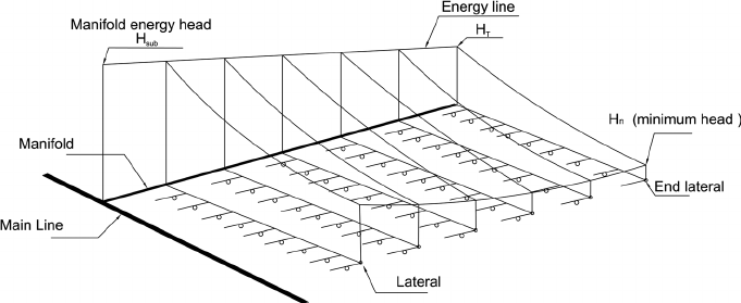 Schematic layout of a typical drip irrigation subunit