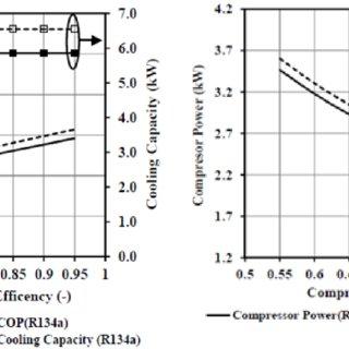 (PDF) A RECENT REVIEW OF REFRIGERANT R-1234YF AND R-1234ZE (E)