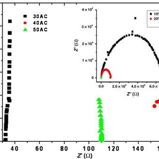 Thermogravimetric analysis (TGA) of polymer electrolytes