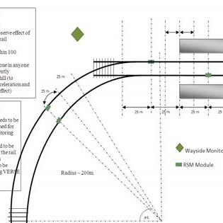 (PDF) A Comparative Study of Track Buckling Parameters of