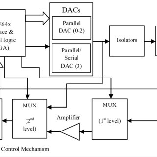 "(PDF) ""DESIGN AND VERIFICATION OF VHDL CODE FOR FPGA BASED"