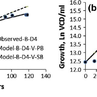 Determination of Verhulst constants: a D1, data 1 (50 ml