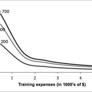 (PDF) Estimating Returns to Training in the Knowledge