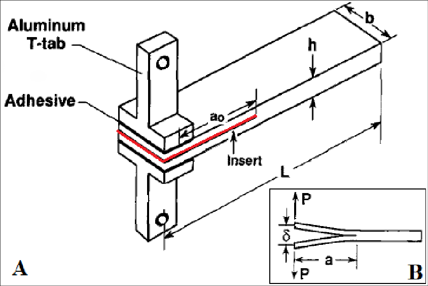 12 (A) Double Cantilever Beam sample (DCB) used in both