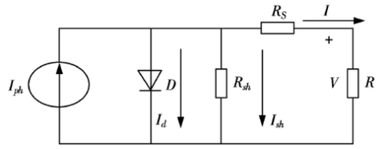 Single-diode equivalent circuit model for a PV cell [11