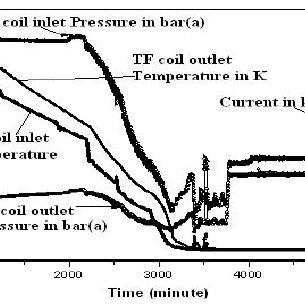 Characteristic of CC Mass flow rate vs. Pressure drop
