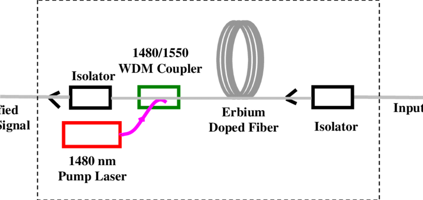 1-Schematic diagram of the EDFA An EDFA is comprised of an