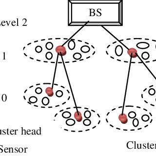 Hierarchical architecture of wireless sensor network VII