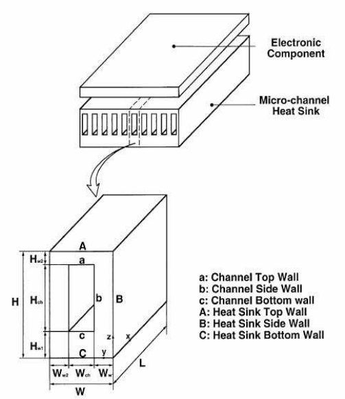 Schematic Diagram of rectangular micro-channel heat sink