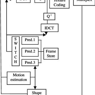(PDF) Team Spirit Model Using MPEG Standards for Video