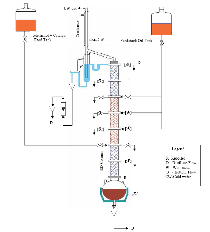 b) Schematic Diagram of Experimental Setup of Continuous