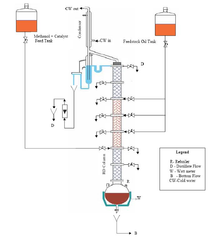 Process Flow Diagram Distillation Column