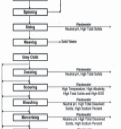 process flow diagram in cotton textile industry 3 1 water architectural design process diagram javascript architecture diagram [ 614 x 1399 Pixel ]