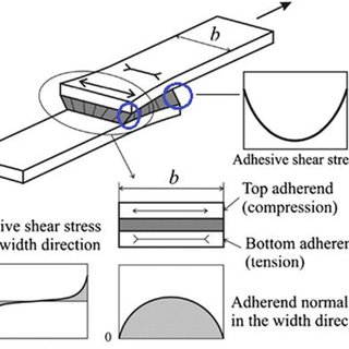 (PDF) Single Lap Adhesive Joint (SLAJ): A Study