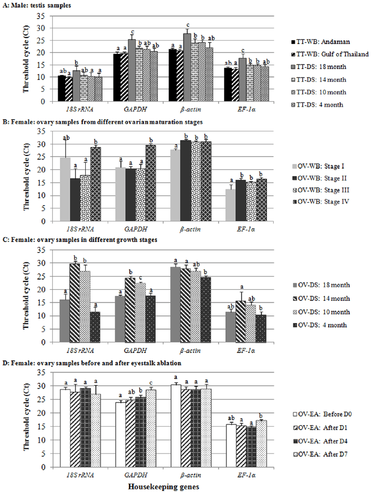 Threshold cycle values (Ct) of four housekeeping genes