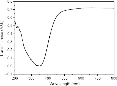 Optical transmittance spectra of CeO2 photoanode