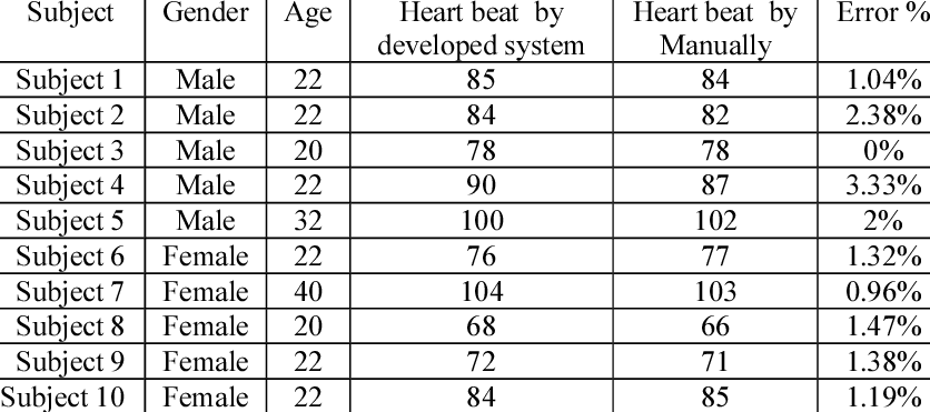 Results Of Measurement Of 10 People Heart Rate Per Minute