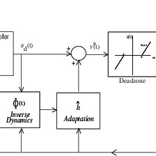 (PDF) Adaptive control of a DC motor with uncertain