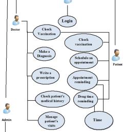 use case diagram [ 850 x 1165 Pixel ]