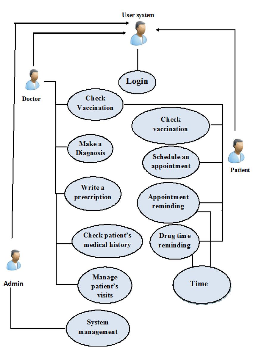 medium resolution of use case diagram