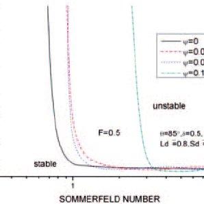 Lobes of an inverted three-lobe pressure dam bearing
