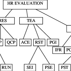 (PDF) Neural Network Model for Performance Evaluation of