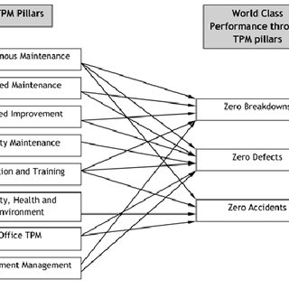 The TPM pillars and their roles in achieving world class