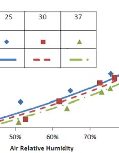 Comparing two emc models using desorption data of corn source also rh researchgate