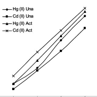 (PDF) Effects of Adsorbent Activation on Bioremediation of