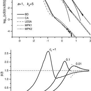 (PDF) Three-Dimensional Simulations of Reversible