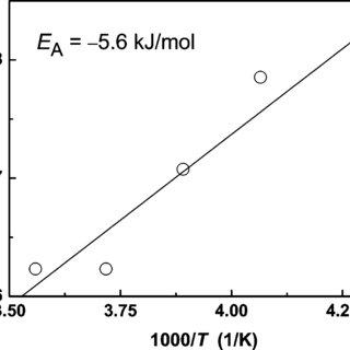 Arrhenius plot for the proton dissociation rate constant