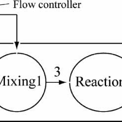 Flow diagram of the fuel rich-lean combustion reheat gas