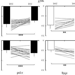 (PDF) Longitudinal changes in rebound jumping and running