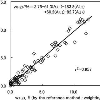 (PDF) Measurement of the Moisture Vaporization Enthalpy in