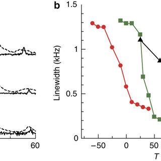 DSC measurements of PEG confined in PCP pores.DSC heating
