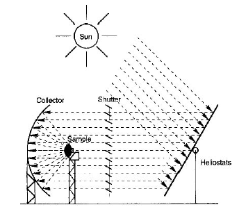 Schematic solar furnace configuration at PSA. All solar