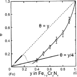 Binary Fe-C equilibrium phase diagram compiled by Hansen